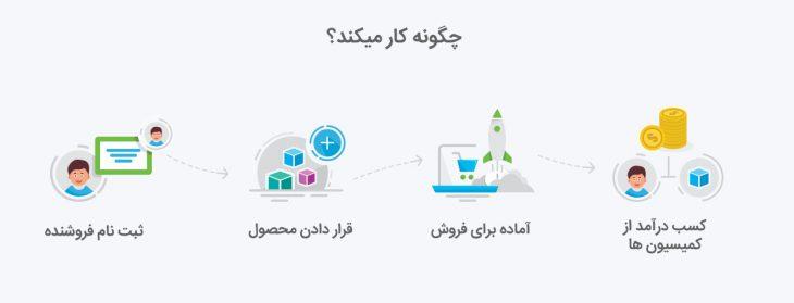 افزونه چندفروشندگی دکان نسخه business به همراه اتصال به درگاه پیامک 3