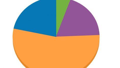 نتایج نظرسنجی سال ۱۳۹۸ فرشمی 1