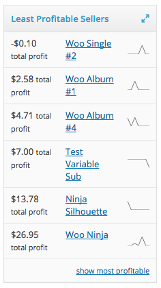 افزونه محاسبه هزینه و فایده کالاها | Woocommerce Cost of goods 3