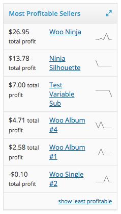 افزونه محاسبه هزینه و فایده کالاها | Woocommerce Cost of goods 2