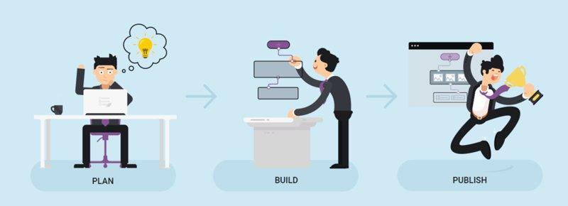 افزونه آزمون ساز ترایو | Thrive Quiz Builder 1