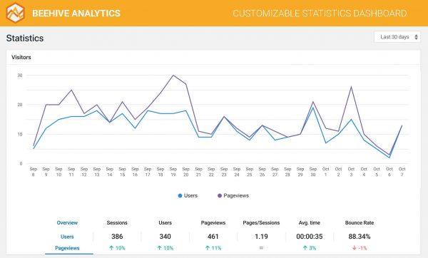 افزونه آمارگیر گوگل آنالتیکز | Beehive Pro Plugin 1